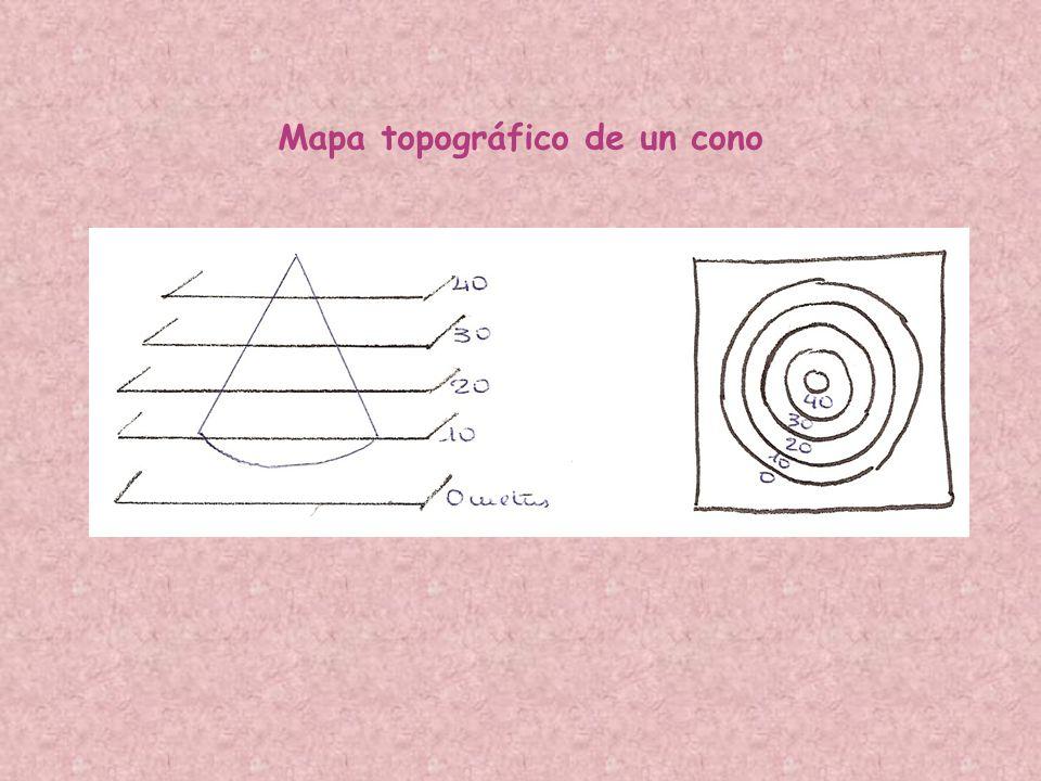Curvas de nivel Cota Equidistancia: 100 m Orientación Escala Distancia entre A y B: Medir con la regla y multiplicar por la escala Curvas maestras