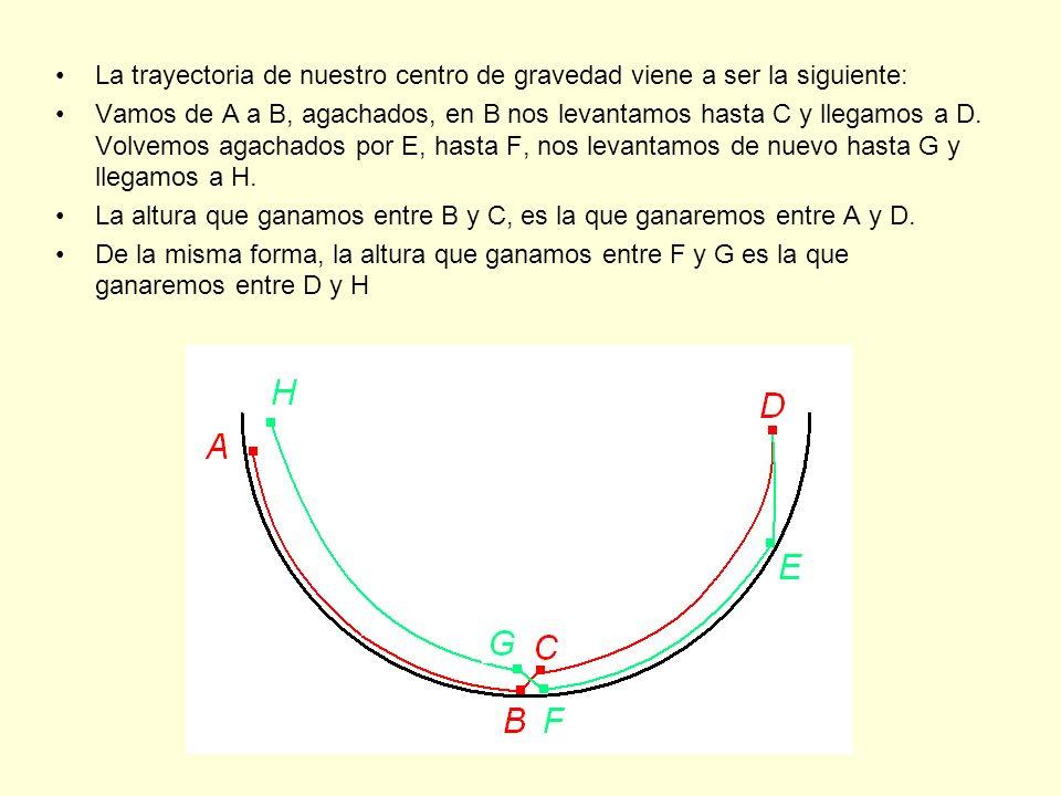 La trayectoria de nuestro centro de gravedad viene a ser la siguiente: Vamos de A a B, agachados, en B nos levantamos hasta C y llegamos a D.