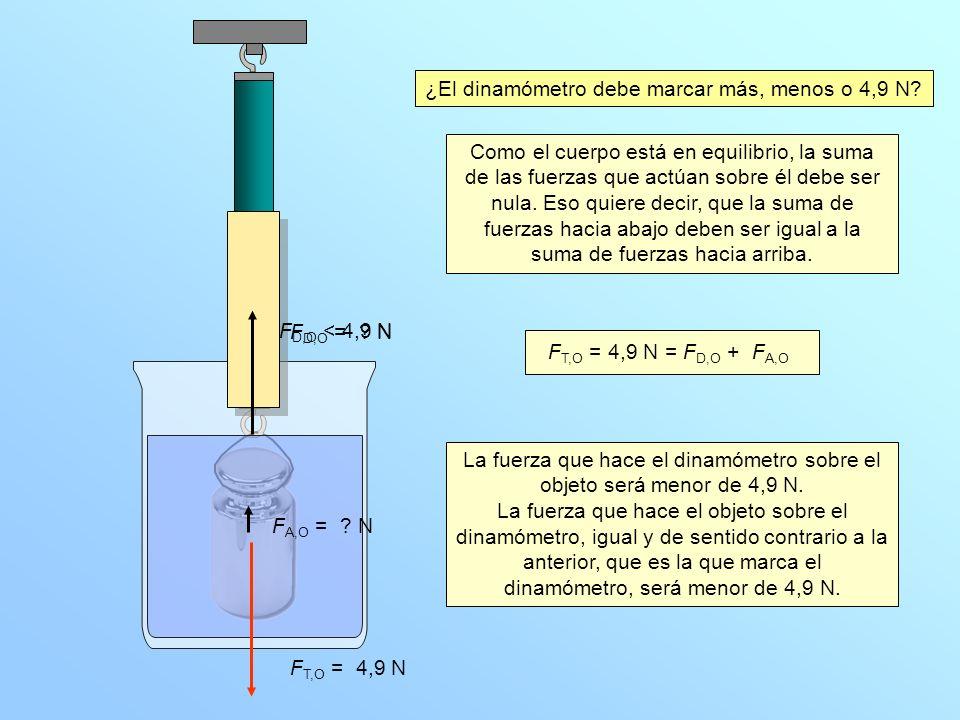 N 1 2 3 4 5 F T,O = 4,9 N F D,O = .N F A,O = . N ¿El dinamómetro debe marcar más, menos o 4,9 N.
