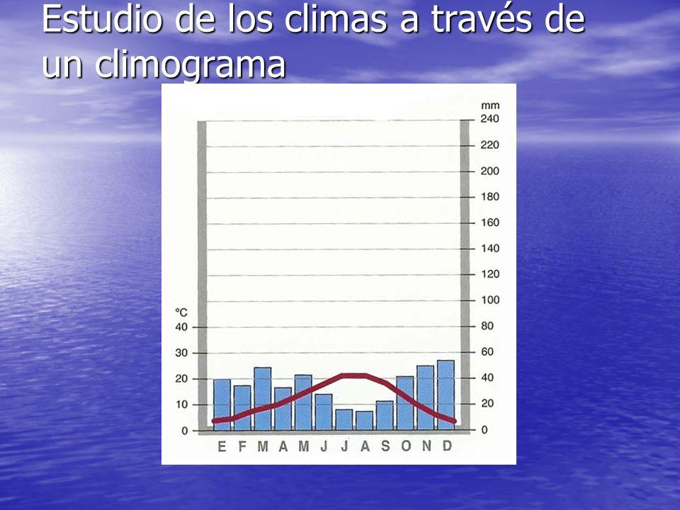 Estudio de los climas a través de un climograma