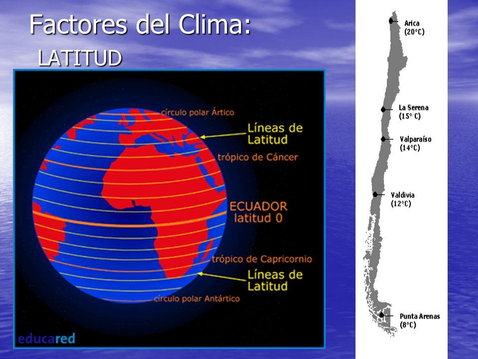 Factores del Clima: LATITUD