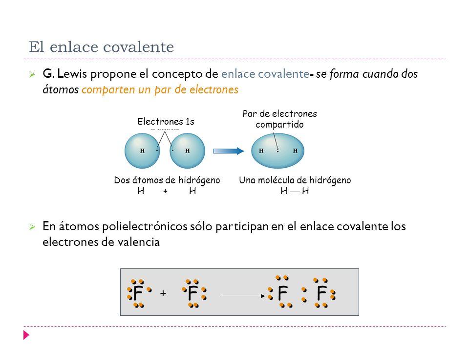 El enlace covalente G. Lewis propone el concepto de enlace covalente- se forma cuando dos átomos comparten un par de electrones En átomos polielectrón