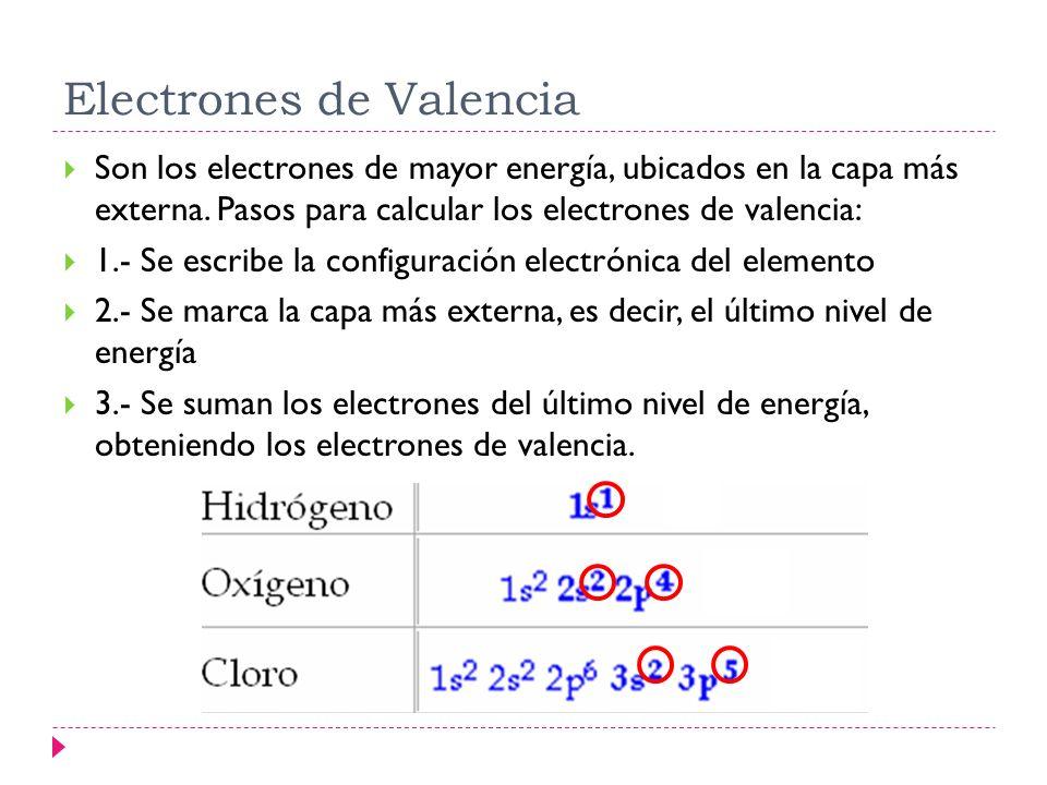 Estructura de Lewis Para facilitar el estudio de los enlaces, Gilbert Lewis (1875-1946) ideó un sistema de notación de puntos para representar los electrones de valencia, conocidos como símbolos de Lewis.