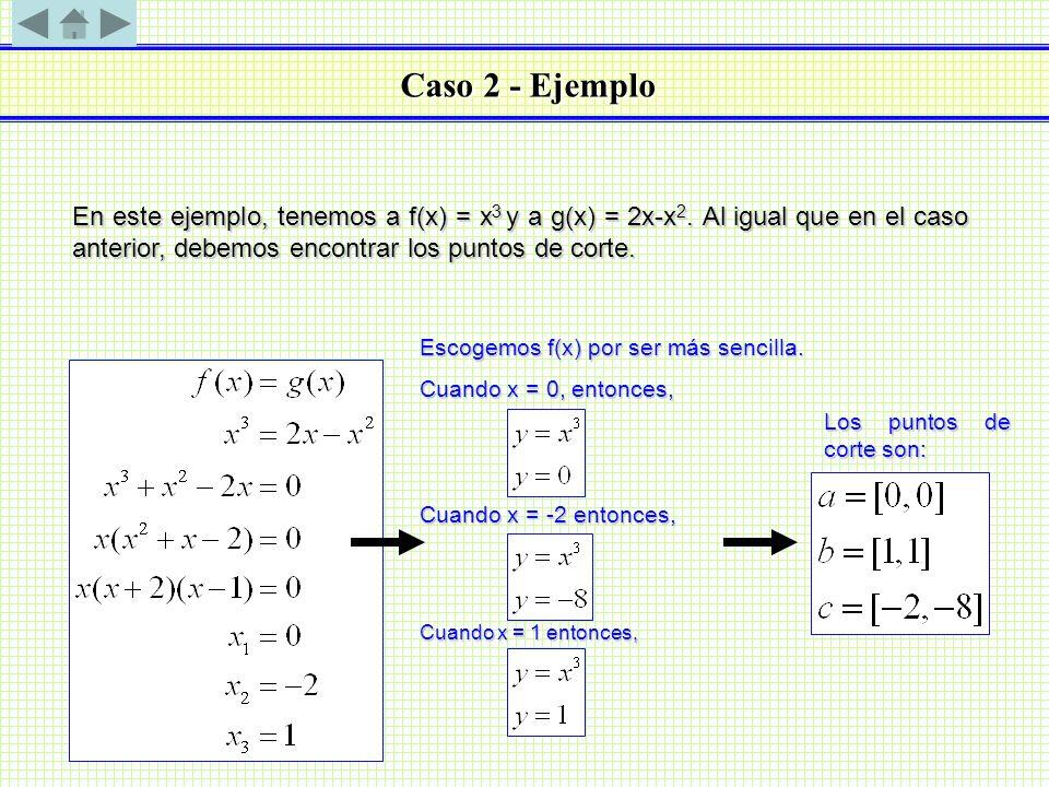 Caso 2 - Ejemplo En este ejemplo, tenemos a f(x) = x 3 y a g(x) = 2x-x 2. Al igual que en el caso anterior, debemos encontrar los puntos de corte. Esc