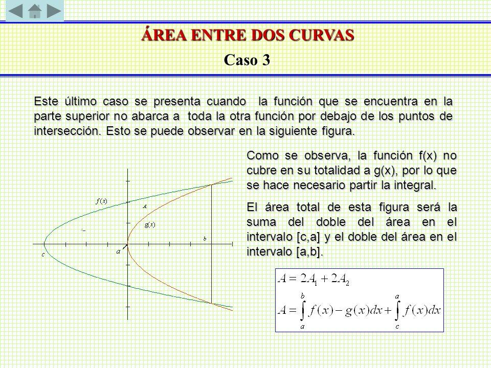 ÁREA ENTRE DOS CURVAS Caso 3 Este último caso se presenta cuando la función que se encuentra en la parte superior no abarca a toda la otra función por