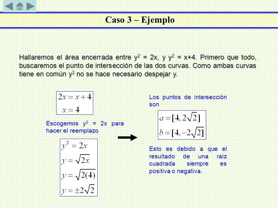 Caso 3 – Ejemplo Hallaremos el área encerrada entre y 2 = 2x, y y 2 = x+4. Primero que todo, buscaremos el punto de intersección de las dos curvas. Co