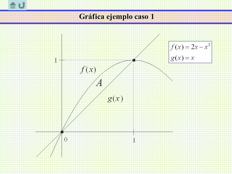 Gráfica ejemplo caso 1