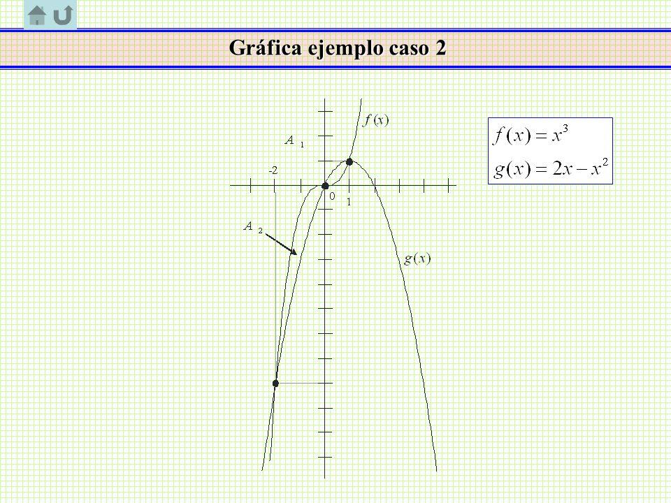 Gráfica ejemplo caso 2