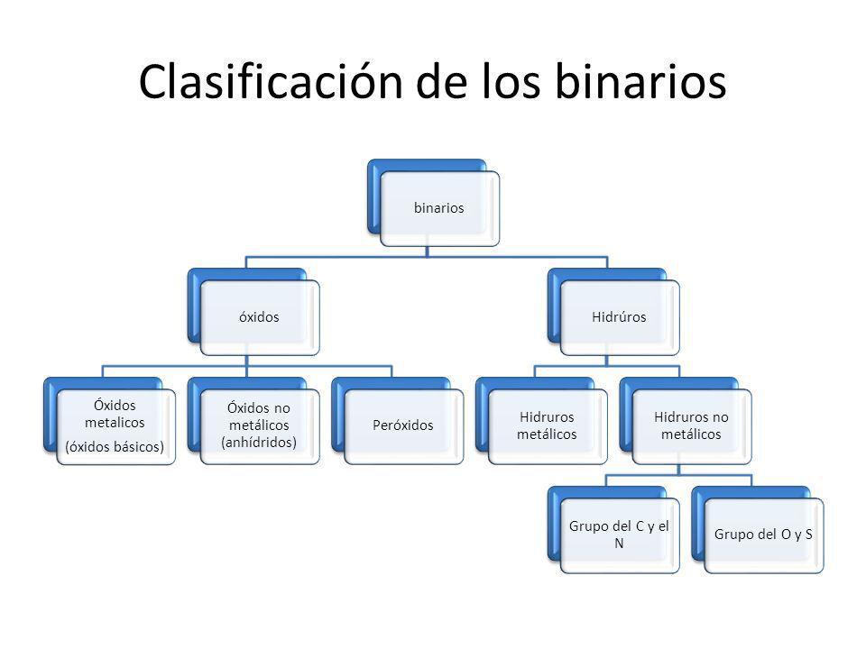 Clasificación de los binarios binariosóxidos Óxidos metalicos (óxidos básicos) Óxidos no metálicos (anhídridos) PeróxidosHidrúros Hidruros metálicos H