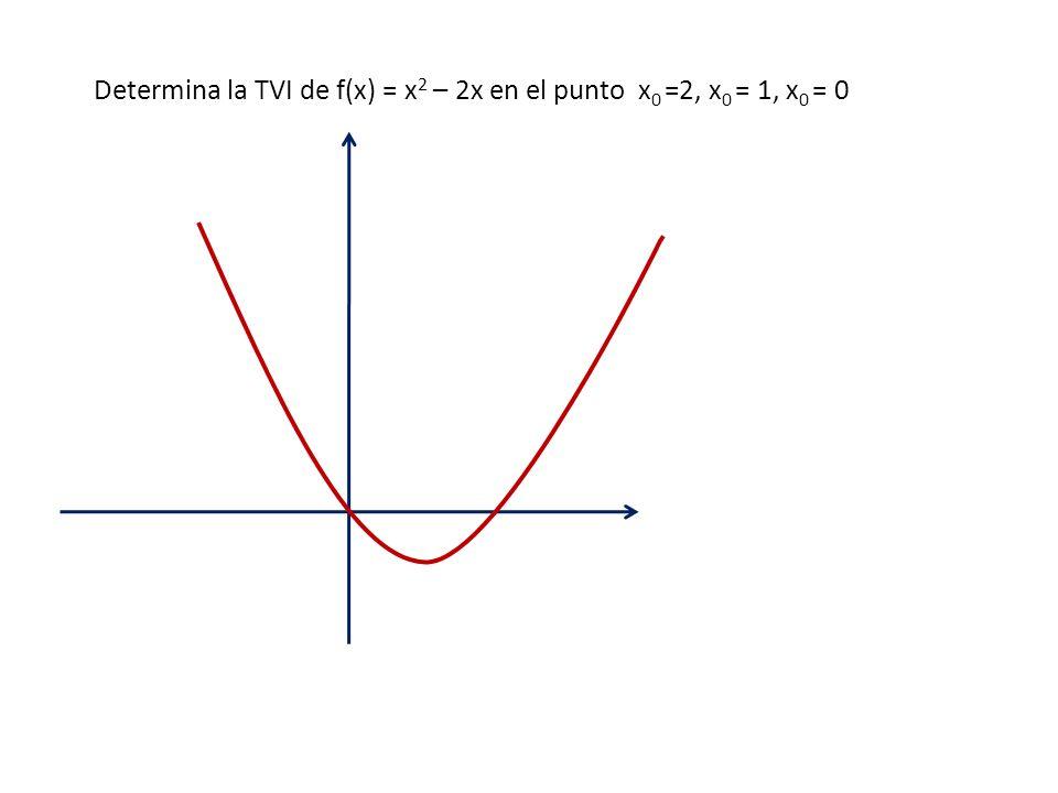Determina la TVI de f(x) = x 2 – 2x en el punto x 0 =2, x 0 = 1, x 0 = 0