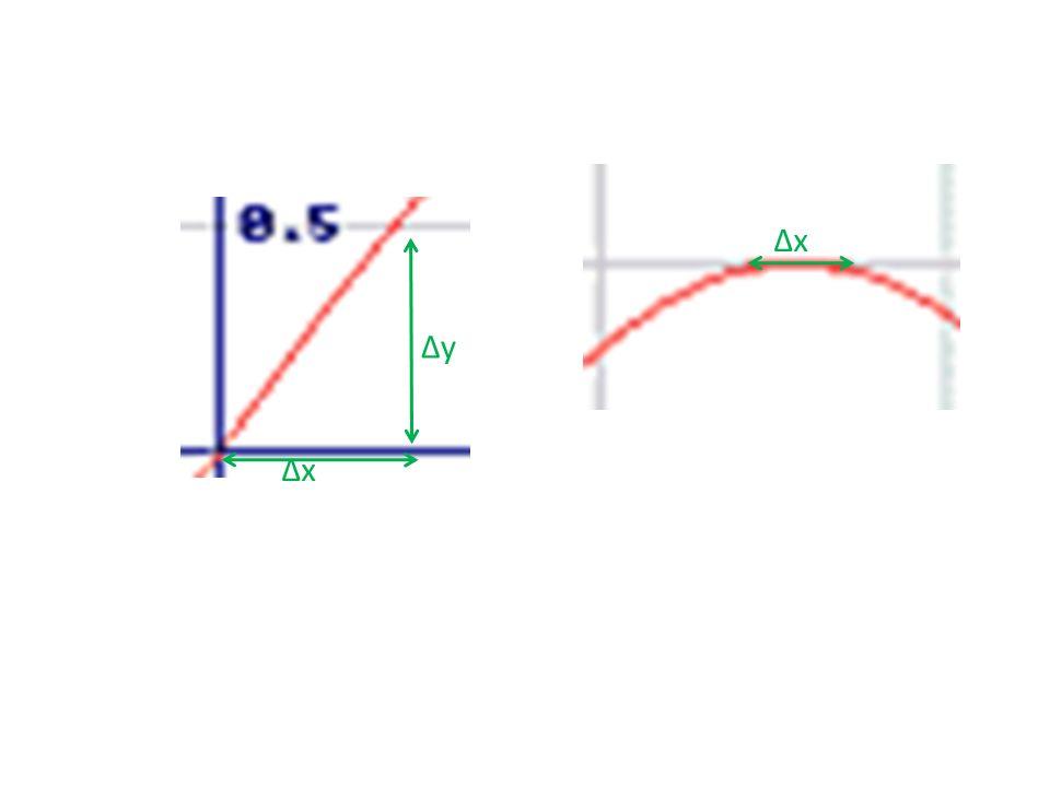 Determina la TVI de f(x) = senx en el punto x 0 =0, x 0 =π/2, x 0 = π