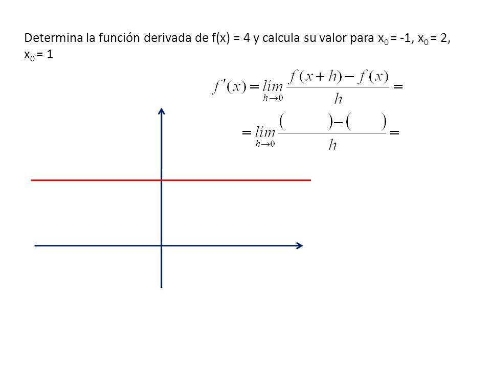 Determina la función derivada de f(x) = 2x + 3 y calcula su valor para x 0 = -1, x 0 = 2, x 0 = 1