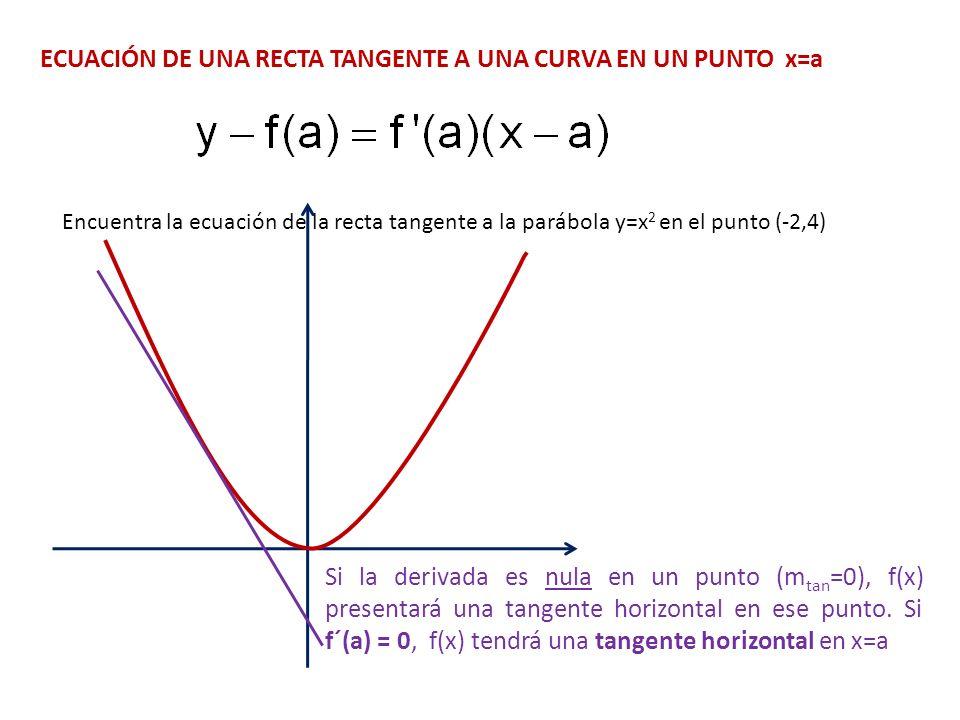 Interpretación geométrica de la derivada.