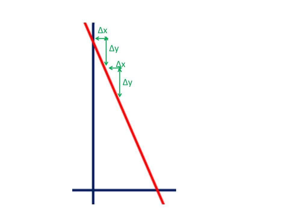 Determina la TVI de f(x) = 4 – 2x en el punto x 0 =-2, x 0 =0, x 0 =0´3