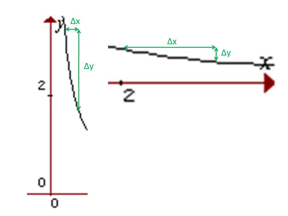Determina la TVI de f(x) = 1/x en el punto x 0 =2, x 0 =1/4, x 0 =-3