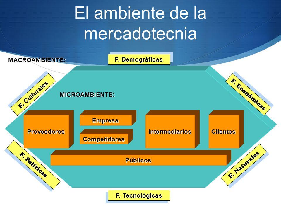 MACROAMBIENTE: ProveedoresEmpresa Competidores Públicos MICROAMBIENTE: F. Demográficas F. Económicas F. Naturales F. Políticas IntermediariosClientes