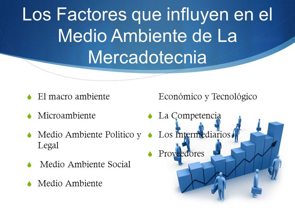 Los Factores que influyen en el Medio Ambiente de La Mercadotecnia El macro ambiente Microambiente Medio Ambiente Político y Legal Medio Ambiente Soci