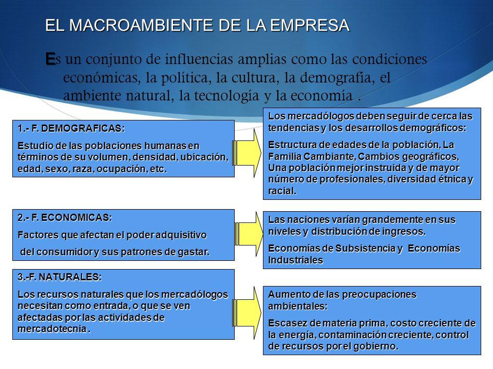 EL MACROAMBIENTE DE LA EMPRESA E E s un conjunto de influencias amplias como las condiciones económicas, la política, la cultura, la demografía, el am