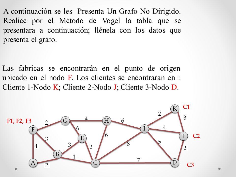 2 5 7 8 6 6 4 1 2 6 3 3 4 2 2 A A G G F F H H E E K K D D J J I I C C B B 3 2 4 A continuación se les Presenta Un Grafo No Dirigido.