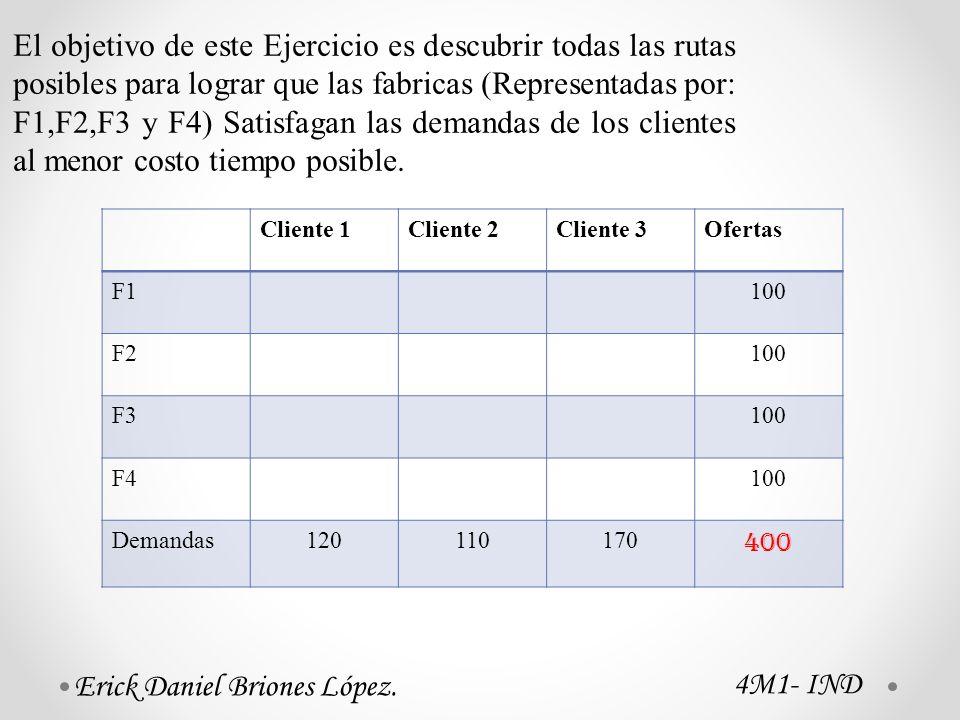 Cliente 1Cliente 2Cliente 3Ofertas F1100 F2100 F3100 F4100 Demandas120110170 400 El objetivo de este Ejercicio es descubrir todas las rutas posibles para lograr que las fabricas (Representadas por: F1,F2,F3 y F4) Satisfagan las demandas de los clientes al menor costo tiempo posible.