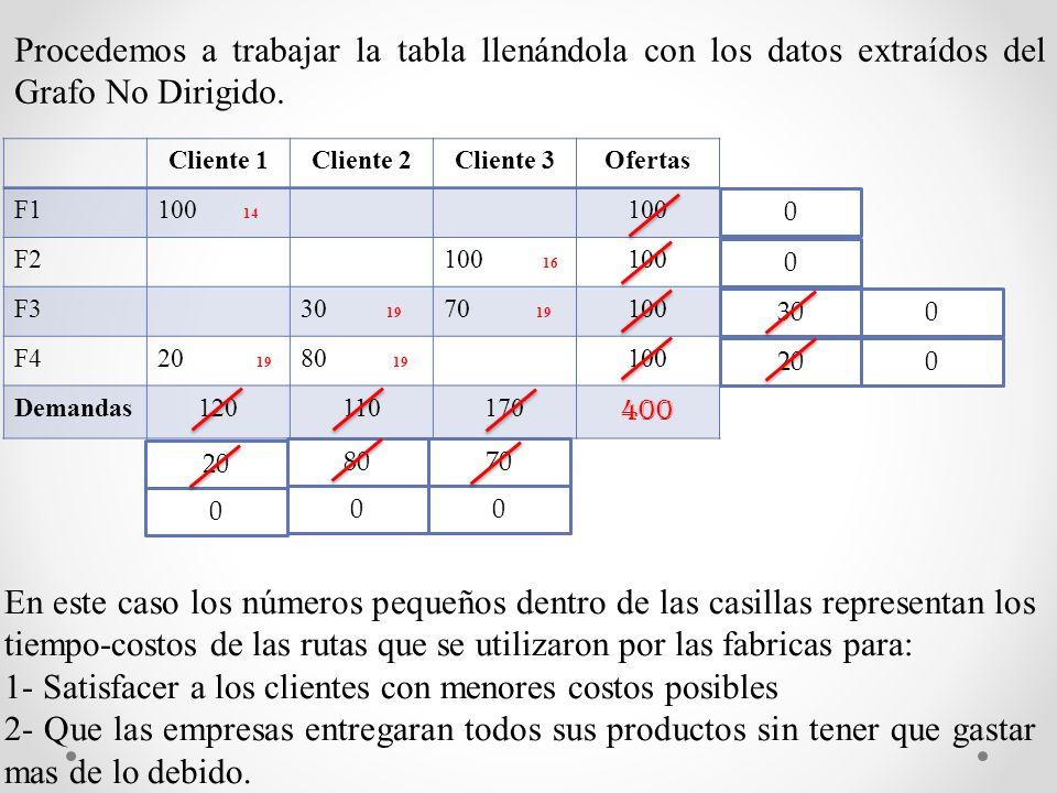 Procedemos a trabajar la tabla llenándola con los datos extraídos del Grafo No Dirigido.
