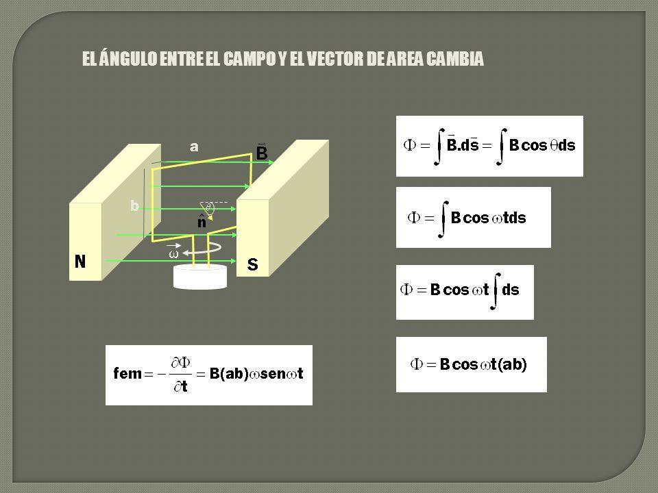 EL ÁNGULO ENTRE EL CAMPO Y EL VECTOR DE AREA CAMBIA a b