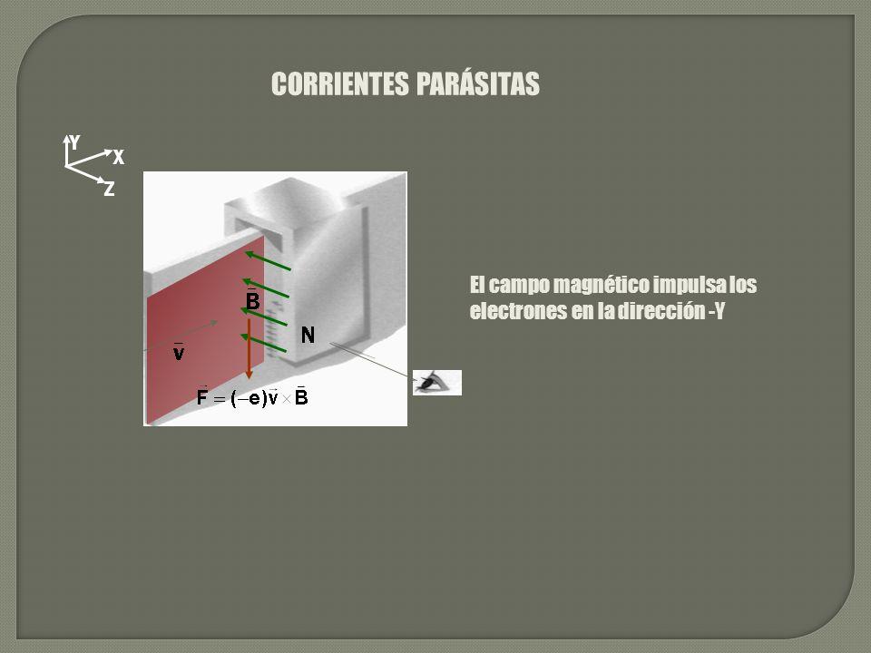 CORRIENTES PARÁSITAS X Z Y El campo magnético impulsa los electrones en la dirección -Y