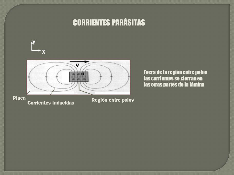 CORRIENTES PARÁSITAS X Y Región entre polos Corrientes inducidas Placa Fuera de la región entre polos las corrientes se cierran en las otras partes de