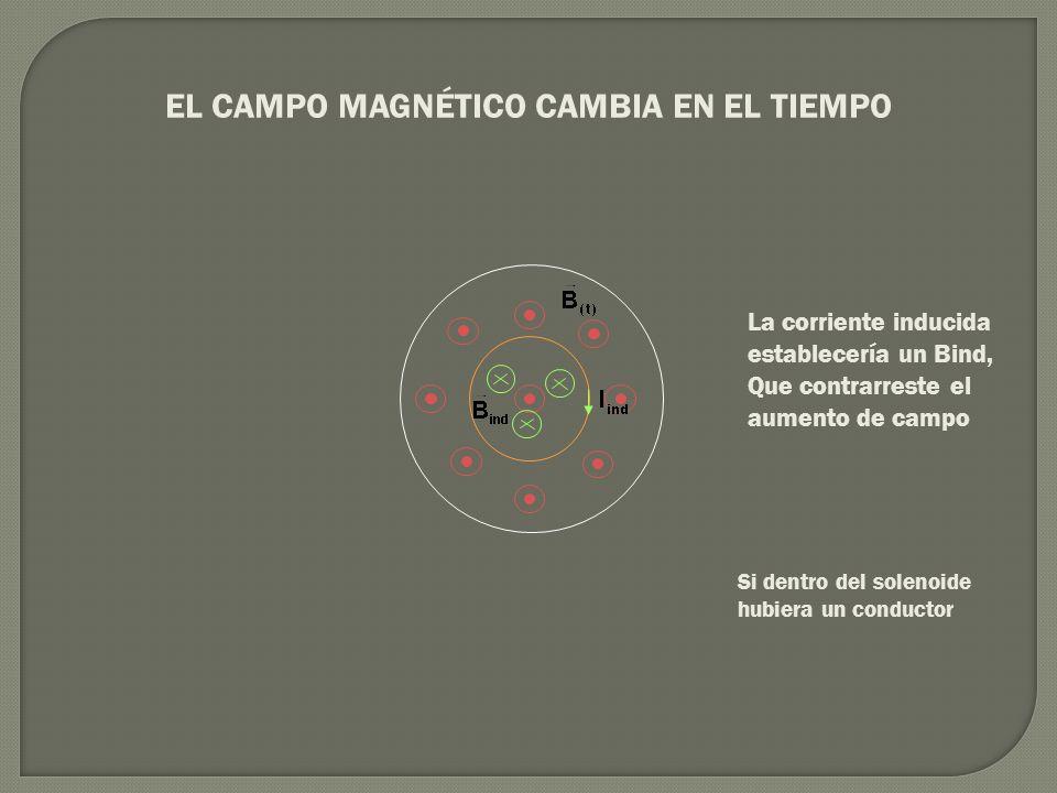 EL CAMPO MAGNÉTICO CAMBIA EN EL TIEMPO Si dentro del solenoide hubiera un conductor La corriente inducida establecería un Bind, Que contrarreste el au