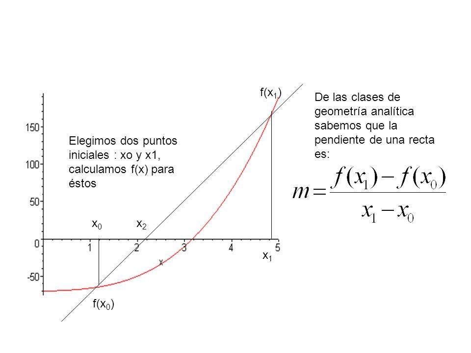 x2x2 x1x1 x0x0 f(x 1 ) f(x 0 ) Elegimos dos puntos iniciales : xo y x1, calculamos f(x) para éstos De las clases de geometría analítica sabemos que la pendiente de una recta es:
