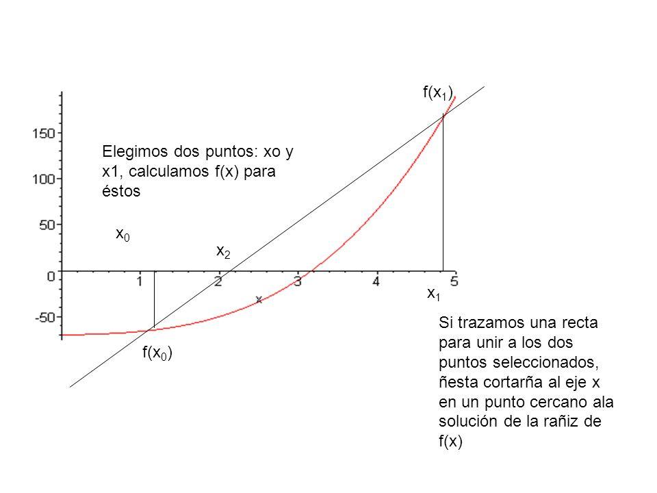 x2x2 x1x1 x0x0 f(x 1 ) f(x 0 ) Elegimos dos puntos: xo y x1, calculamos f(x) para éstos Si trazamos una recta para unir a los dos puntos seleccionados, ñesta cortarña al eje x en un punto cercano ala solución de la rañiz de f(x)