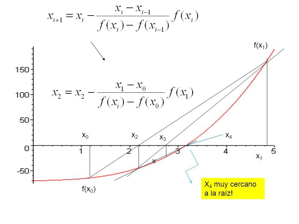 x2x2 x1x1 x0x0 x3x3 f(x 1 ) f(x 0 ) X 4 muy cercano a la raíz! x4x4
