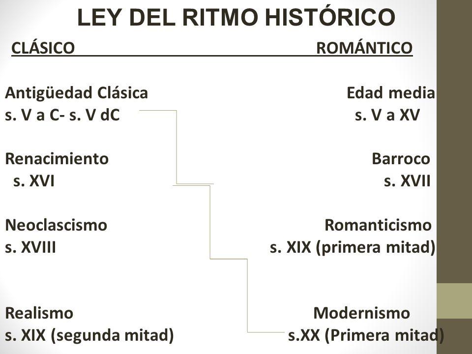 LEY DEL RITMO HISTÓRICO CLÁSICO ROMÁNTICO Antigüedad Clásica Edad media s. V a C- s. V dC s. V a XV Renacimiento Barroco s. XVI s. XVII Neoclascismo R