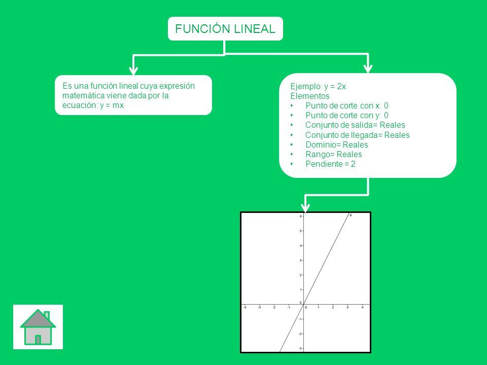 FUNCIÓN LINEAL Es una función lineal cuya expresión matemática viene dada por la ecuación: y = mx Ejemplo: y = 2x Elementos Punto de corte con x: 0 Pu