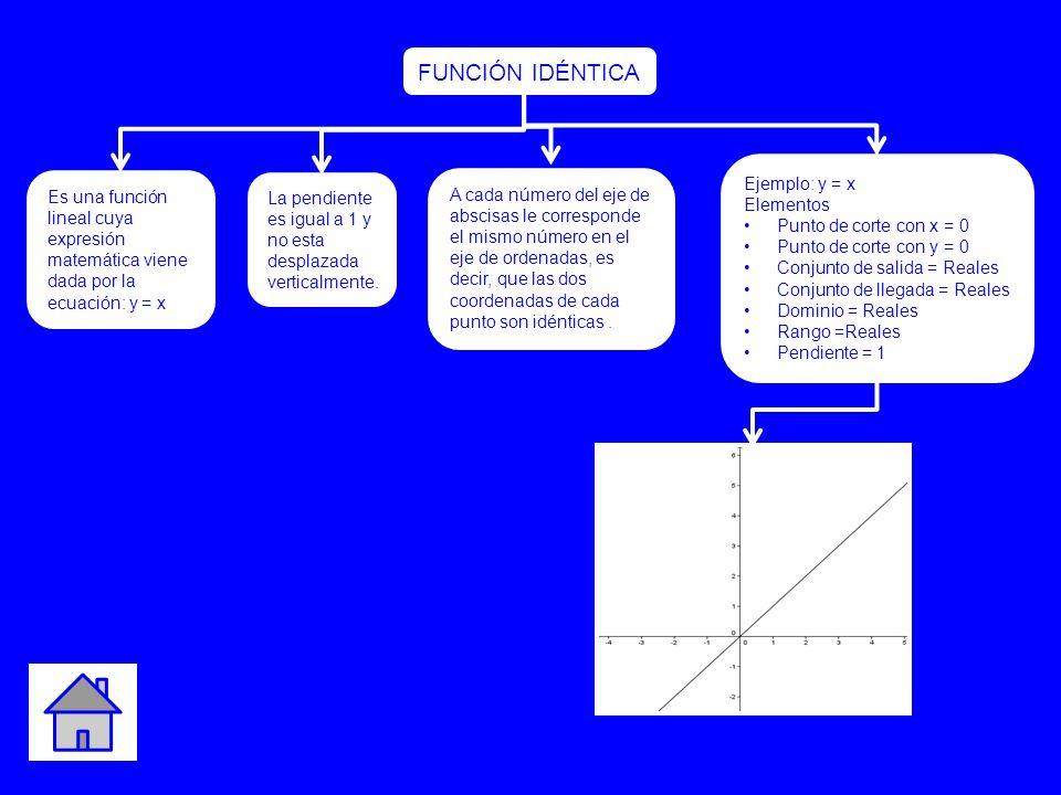 Ejemplo: y = x Elementos Punto de corte con x = 0 Punto de corte con y = 0 Conjunto de salida = Reales Conjunto de llegada = Reales Dominio = Reales R