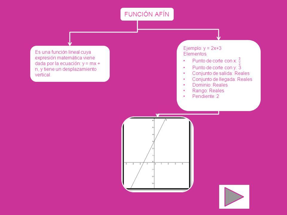 FUNCIÓN AFÍN Es una función lineal cuya expresión matemática viene dada por la ecuación: y = mx + n, y tiene un desplazamiento vertical.