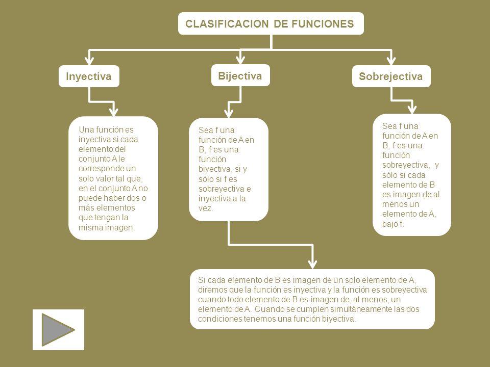 CLASIFICACION DE FUNCIONES Inyectiva Bijectiva Sobrejectiva Una función es inyectiva si cada elemento del conjunto A le corresponde un solo valor tal