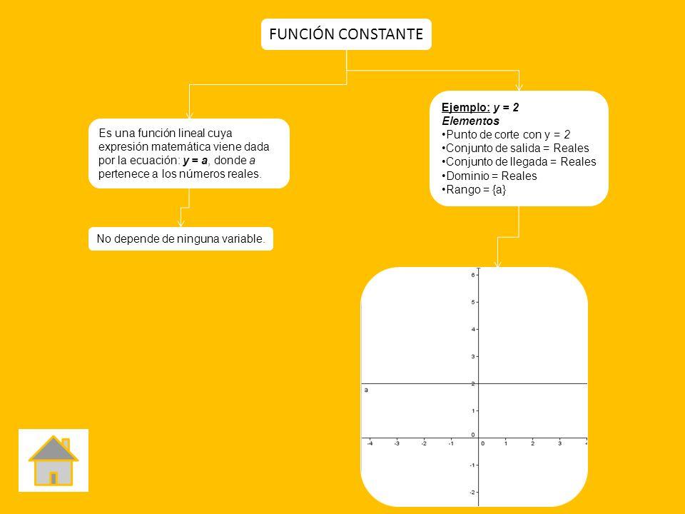 Ejemplo: y = 2 Elementos Punto de corte con y = 2 Conjunto de salida = Reales Conjunto de llegada = Reales Dominio = Reales Rango = {a} Es una función