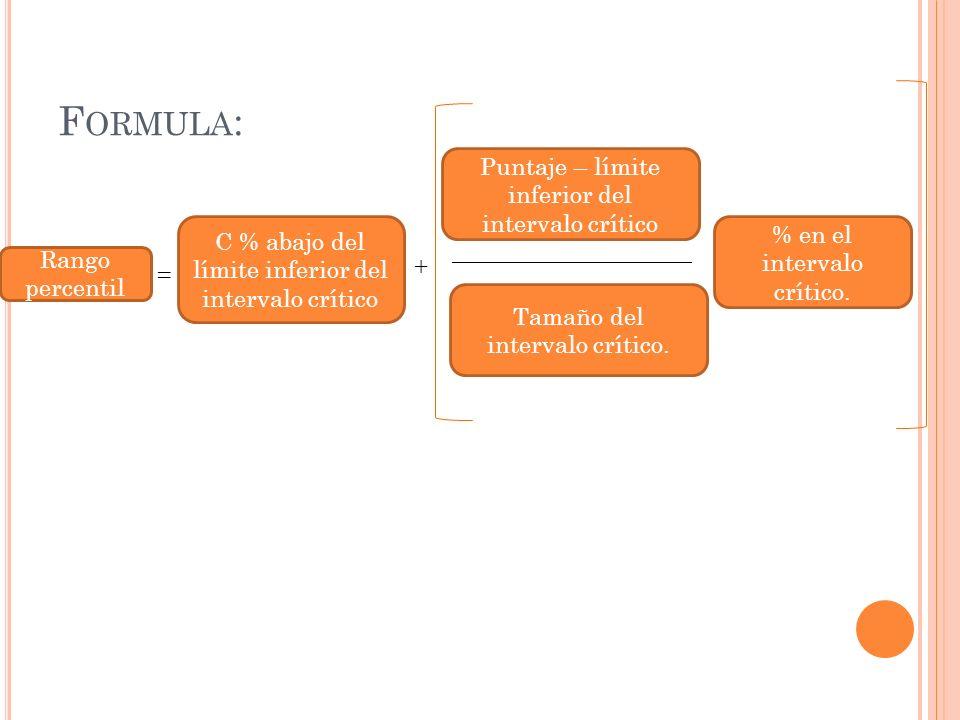 F ORMULA : Rango percentil C % abajo del límite inferior del intervalo crítico = + Puntaje – límite inferior del intervalo crítico ___________________
