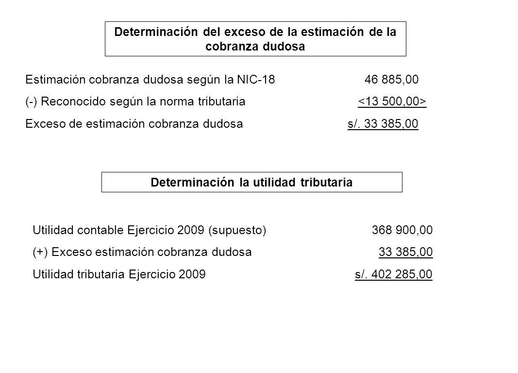 Determinación del exceso de la estimación de la cobranza dudosa Estimación cobranza dudosa según la NIC-18 46 885,00 (-) Reconocido según la norma tri