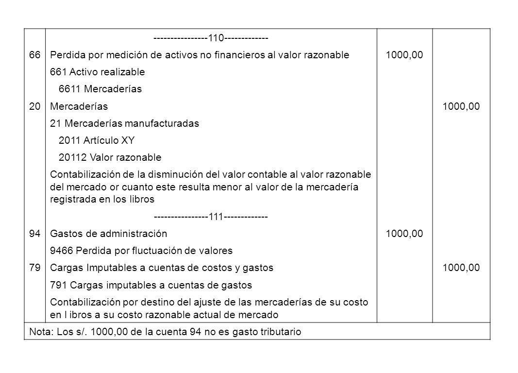 ----------------110------------- 66Perdida por medición de activos no financieros al valor razonable1000,00 661 Activo realizable 6611 Mercaderías 20M