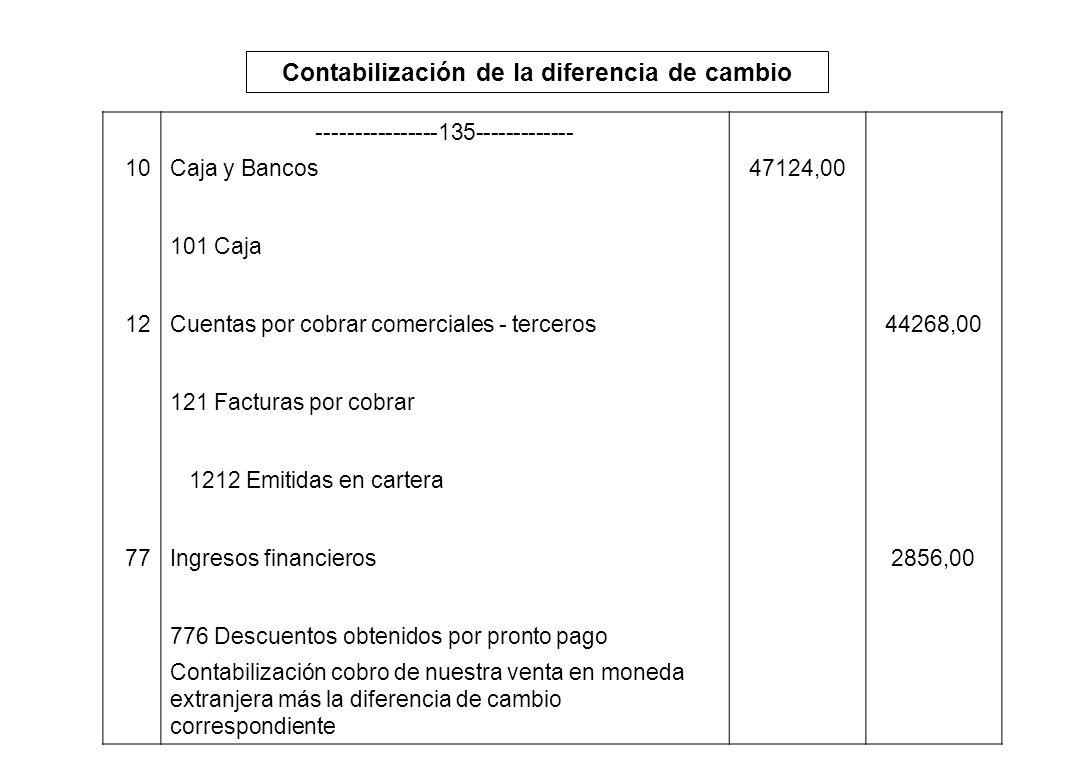 Contabilización de la diferencia de cambio ----------------135------------- 10Caja y Bancos47124,00 101 Caja 12Cuentas por cobrar comerciales - tercer