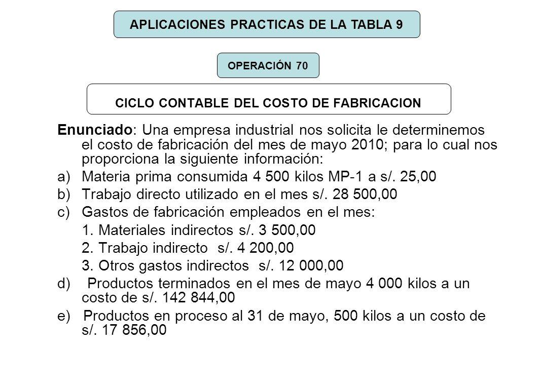CICLO CONTABLE DEL COSTO DE FABRICACION Enunciado: Una empresa industrial nos solicita le determinemos el costo de fabricación del mes de mayo 2010; p