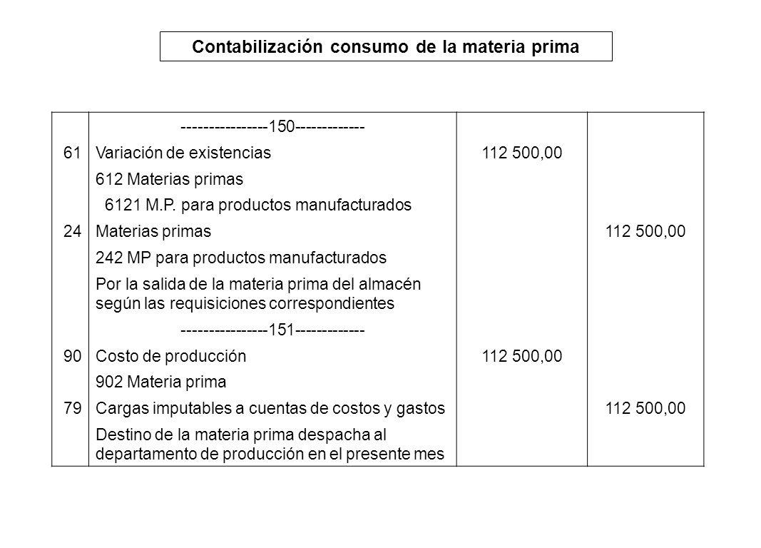 Contabilización consumo de la materia prima ----------------150------------- 61Variación de existencias112 500,00 612 Materias primas 6121 M.P. para p