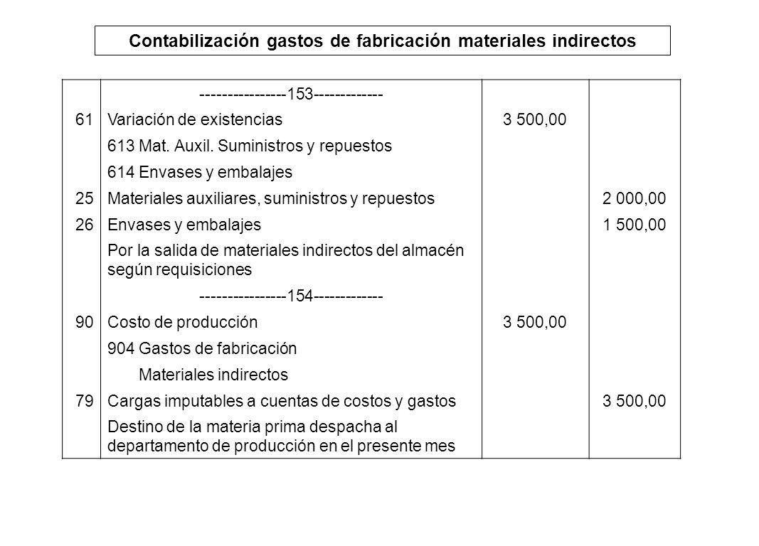 Contabilización gastos de fabricación materiales indirectos ----------------153------------- 61Variación de existencias3 500,00 613 Mat. Auxil. Sumini