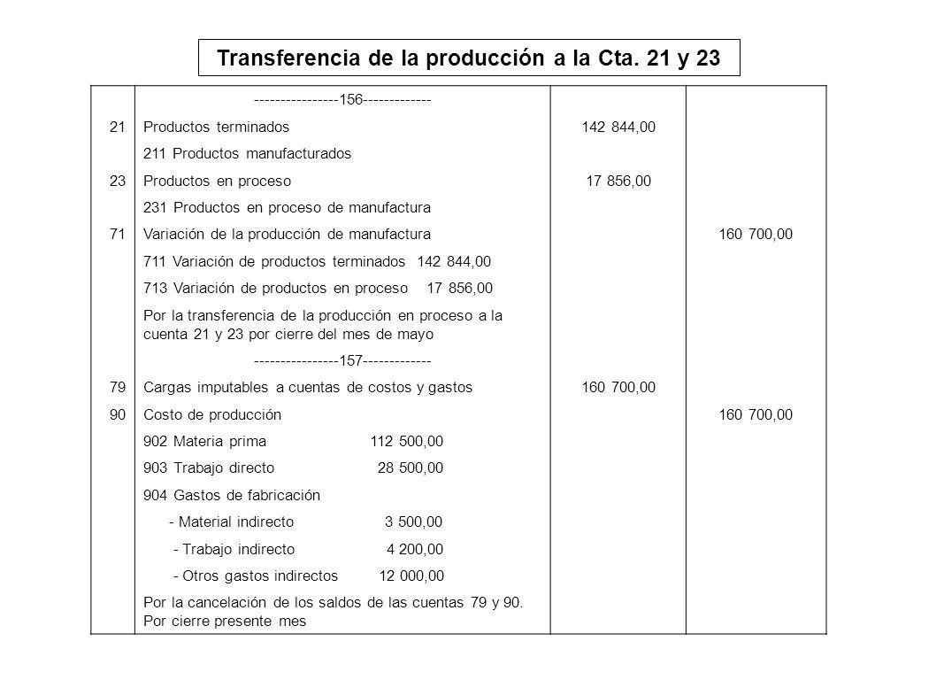 Transferencia de la producción a la Cta. 21 y 23 ----------------156------------- 21Productos terminados142 844,00 211 Productos manufacturados 23Prod
