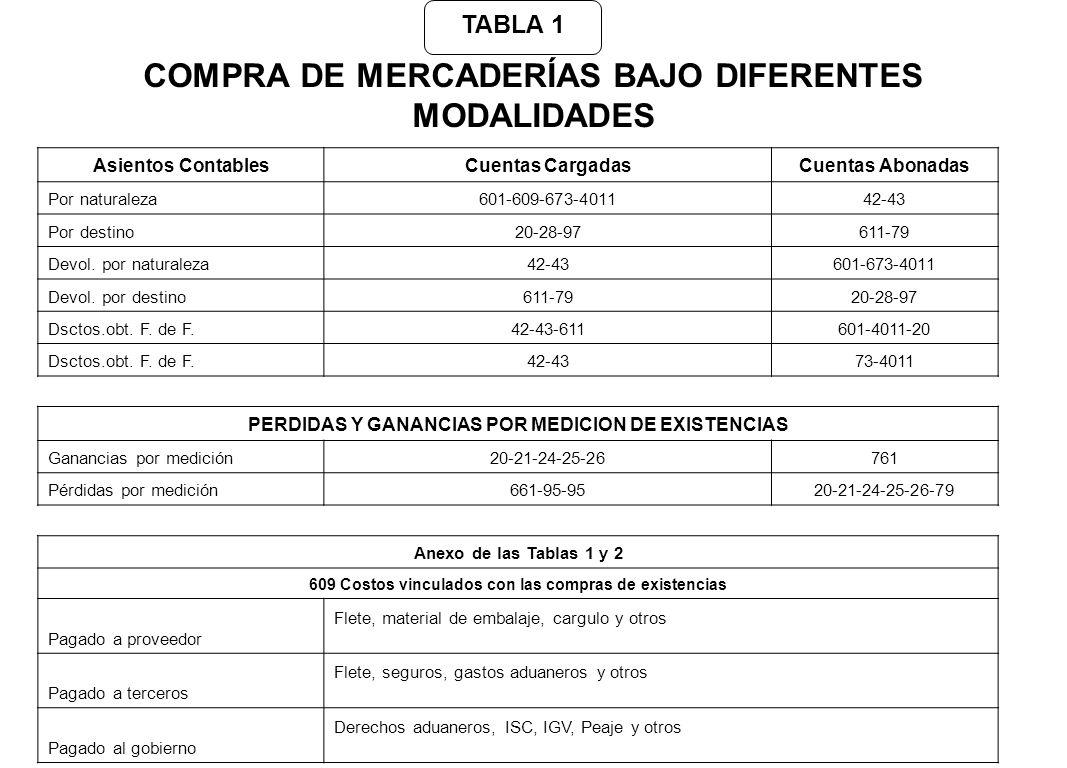 COMPRA DE MERCADERÍAS BAJO DIFERENTES MODALIDADES Asientos ContablesCuentas CargadasCuentas Abonadas Por naturaleza601-609-673-401142-43 Por destino20