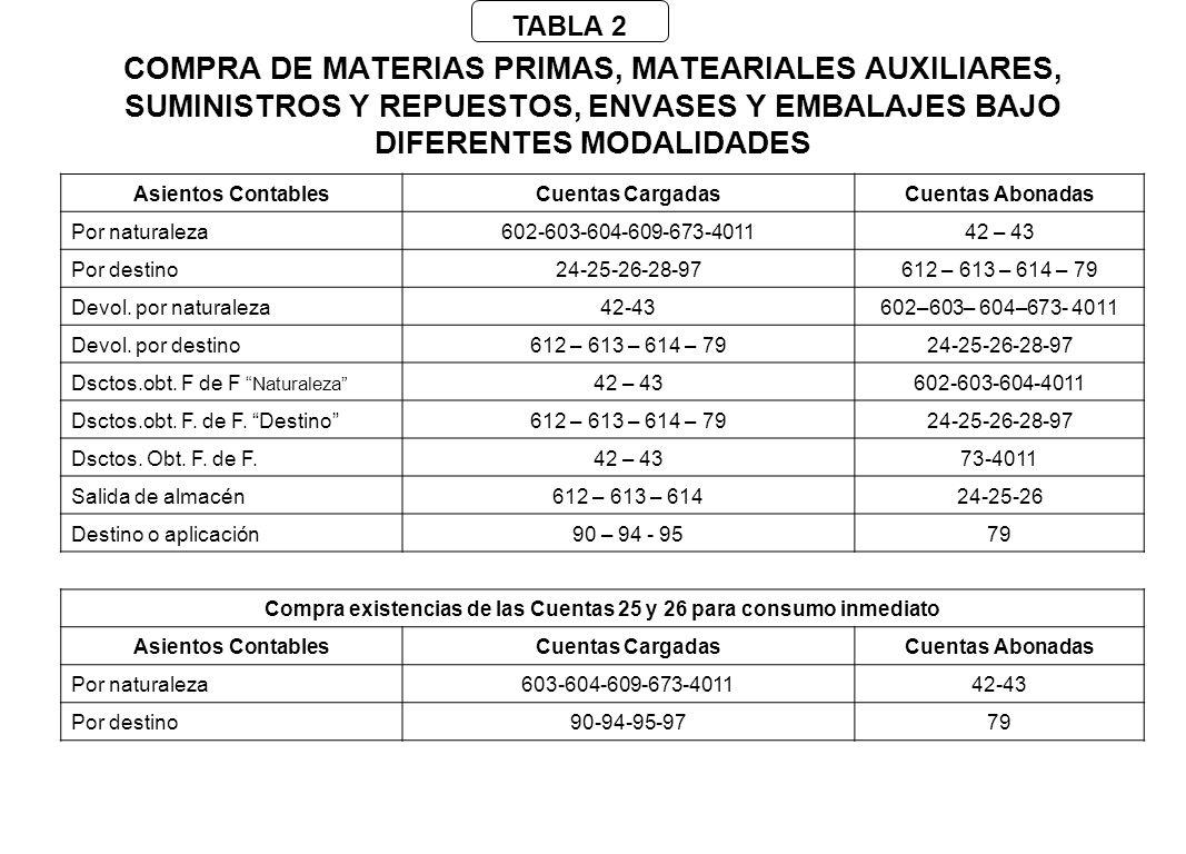 COMPRA DE MATERIAS PRIMAS CON COSTOS VINCULADOS E INTERESES Enunciado: Se compra la materia prima MP-8 por s/.