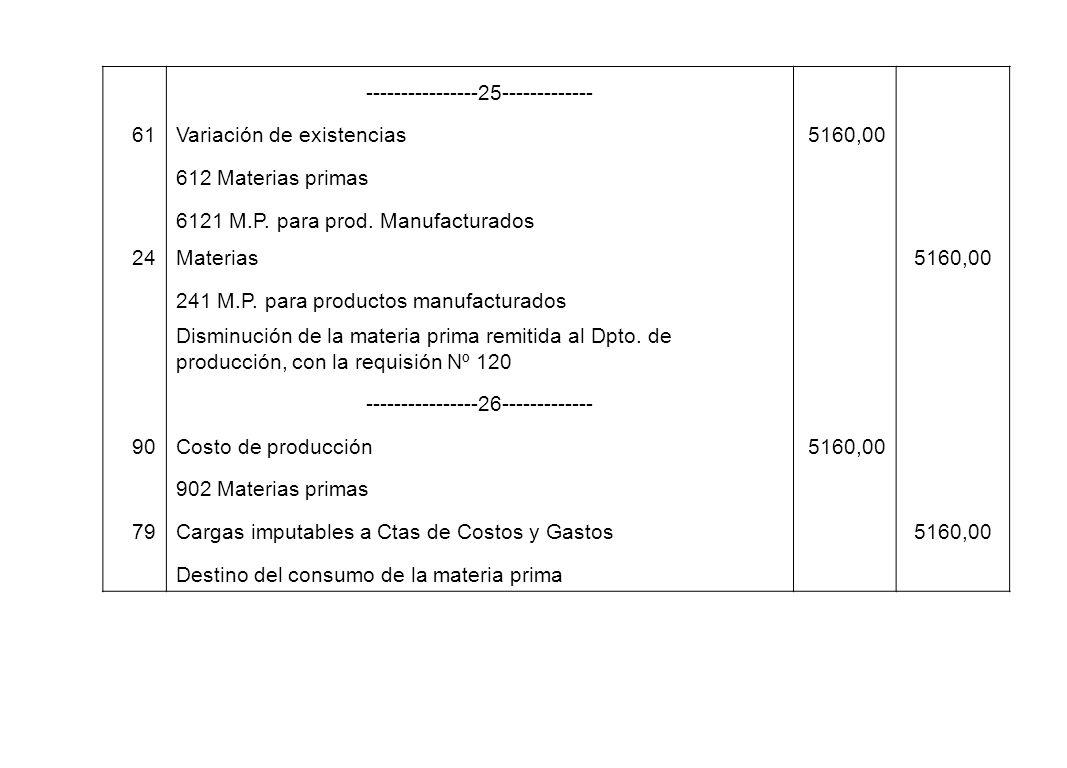 ----------------25------------- 61Variación de existencias5160,00 612 Materias primas 6121 M.P. para prod. Manufacturados 24Materias 5160,00 241 M.P.