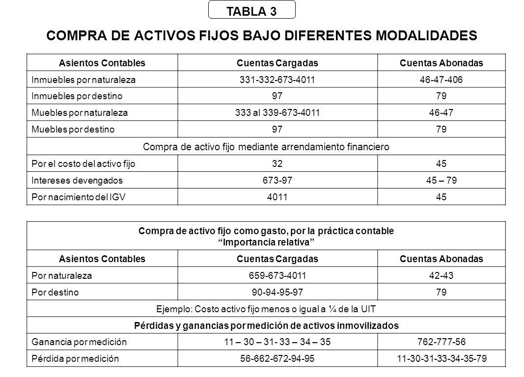 COMPRA DE ACTIVOS FIJOS BAJO DIFERENTES MODALIDADES Asientos ContablesCuentas CargadasCuentas Abonadas Inmuebles por naturaleza331-332-673-401146-47-4